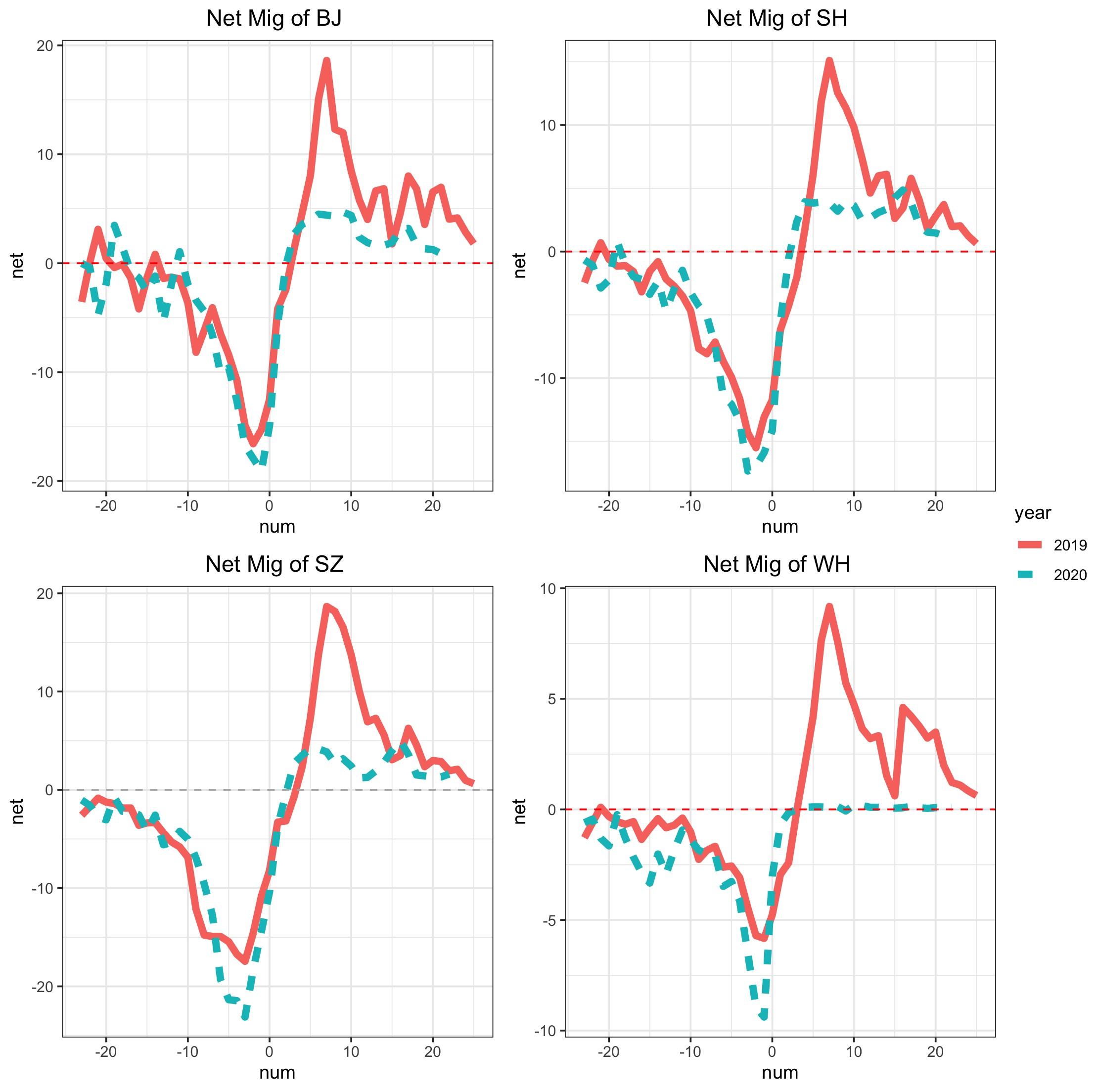 图4:北京、上海、深圳及武汉春节期间人口净迁入模式