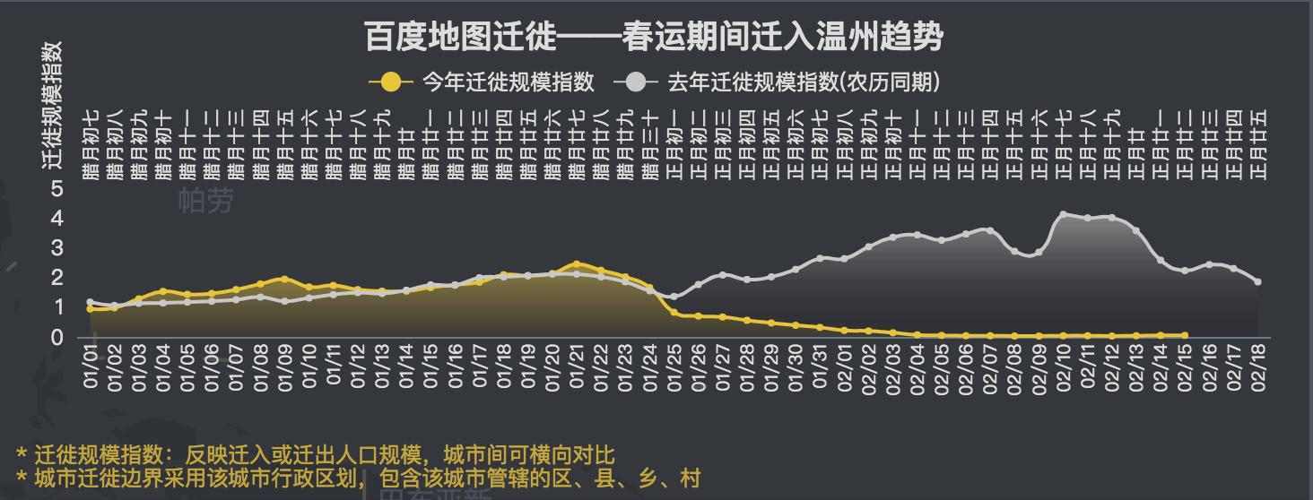 图6:温台地区有着更长的假期