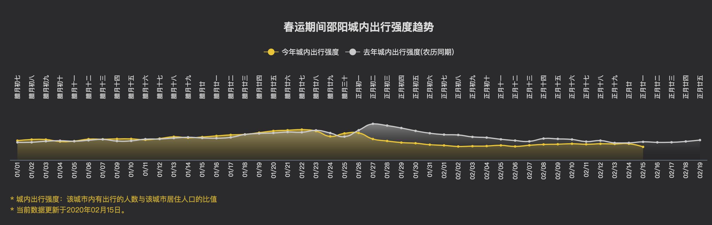 图8:典型人口流入地和流出地春节期间的市内出行强度模式对比
