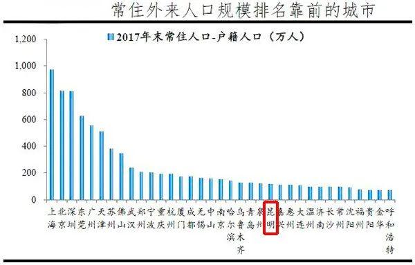 昆明gdp_昆明GDP一举超5省会 跃居全国12位