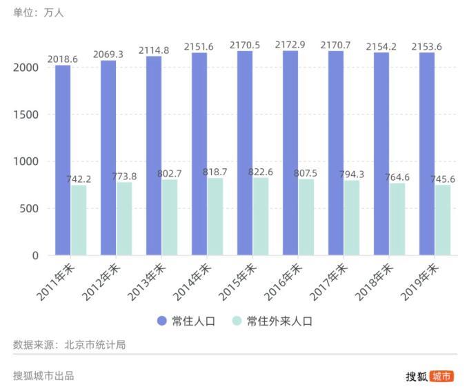 北京控制外来人口_北京楼市的改变