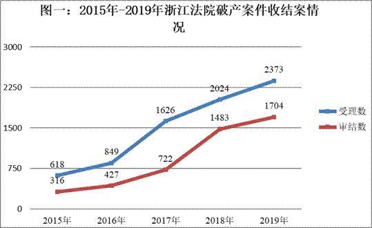 浙江法院2019年破产审判工作陈述暨十大规范案例