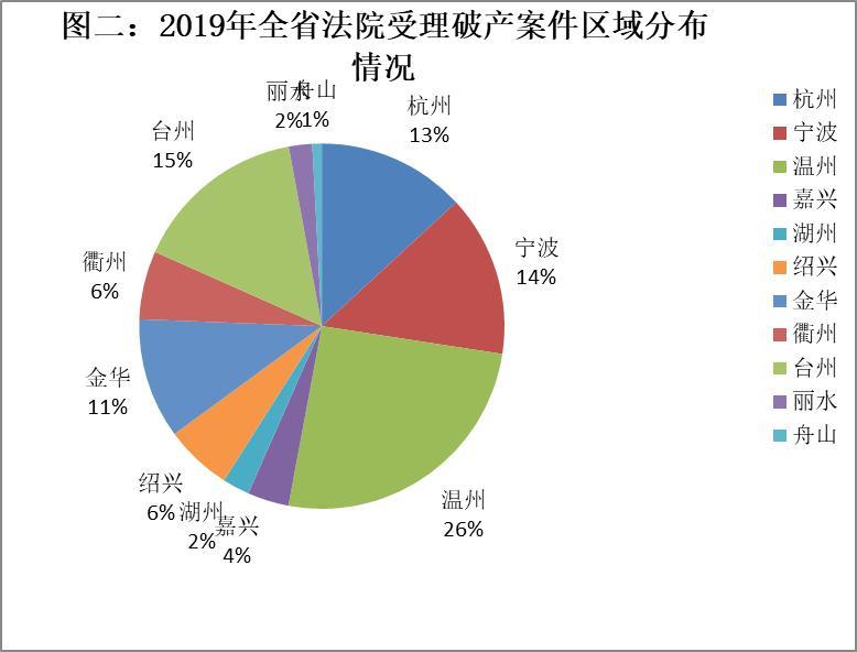 浙江法院2019年破产审龙虎国际网站判工作陈述暨十大规范案例