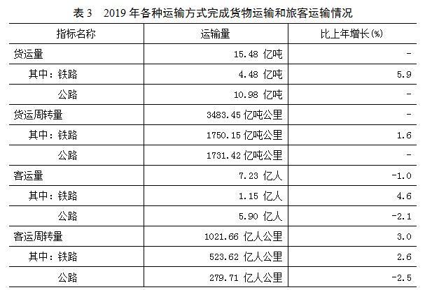 陕西2019年上半年经济总量_2019年陕西数学中考题(2)