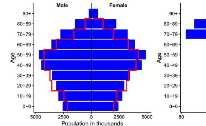 人口学调查_从人口学角度分析姐弟恋会幸福吗