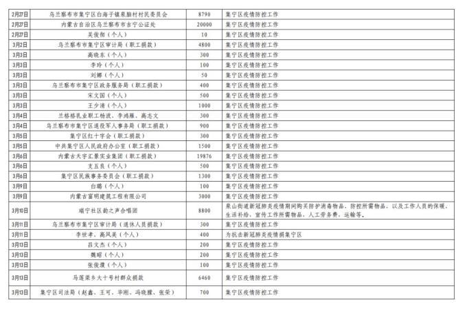 集宁区红十字会吸收社会捐赠款物出入环境公示(停止3月24日