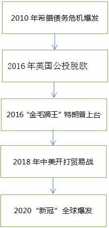 【操盤】2020必讀:黃金硬核避險指南