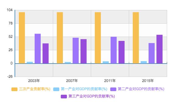 中国2019年的gdp_2019上半年中国城市gdp百强榜单