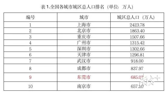 直辖市人口排名_中国各省 直辖市 人口统计,您的省排名第几