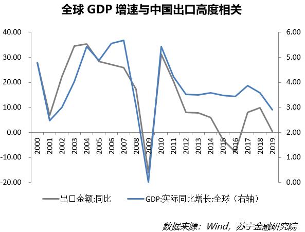 苏宁GDP_40年来GDP首次负增长,二季度会复苏吗