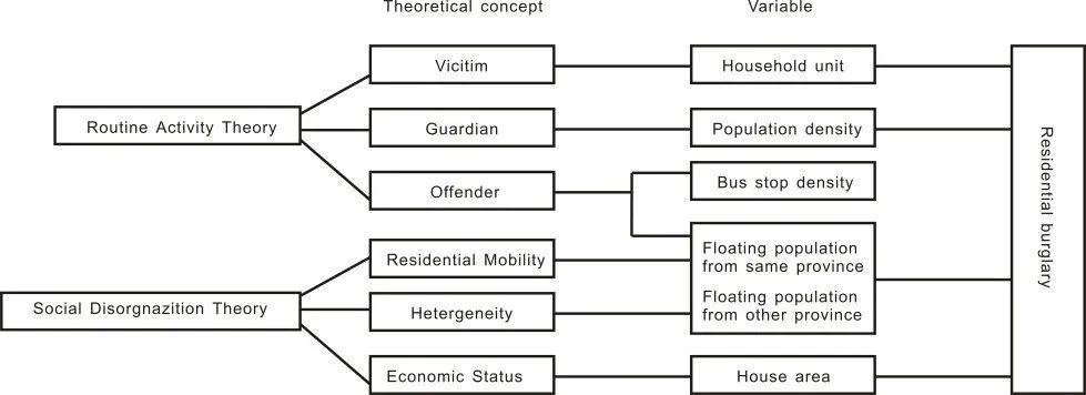 帝豪平台注册 图1 基于理论的变量选择 研究要领 本文回收地理加权泊松回归模子(GWPR)