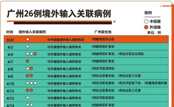 你想了解的广州境外输入病例情况全在这