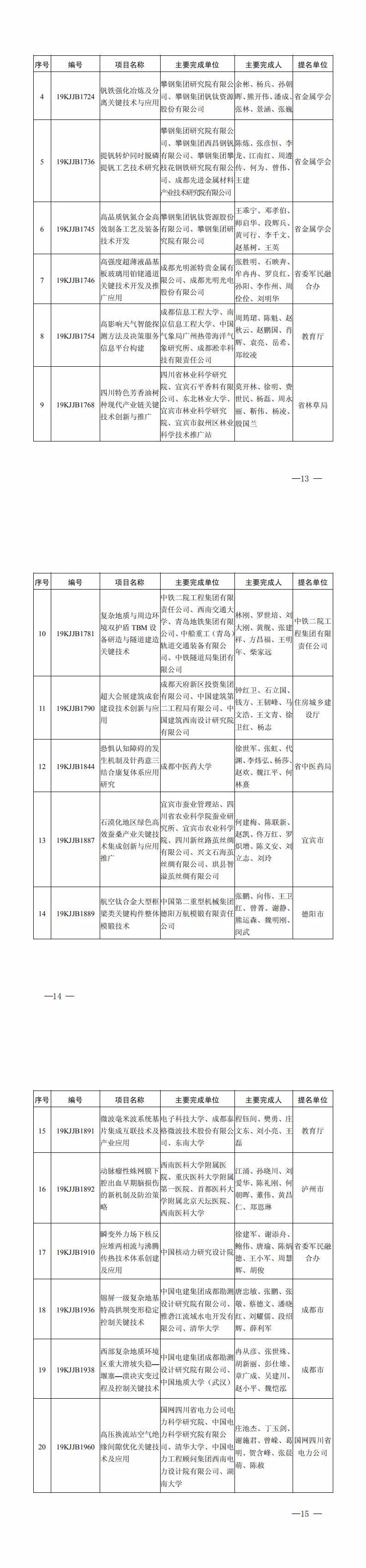 《四川省科技进步奖公布,成都获奖数量超7成》