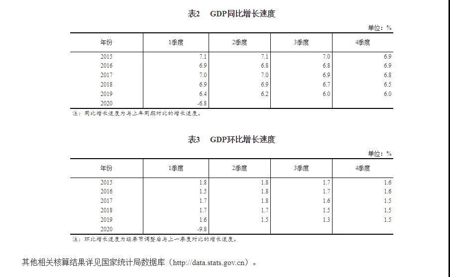 一季度GDP川湘黔抢眼,江西逆袭,湖北天津跑输大盘