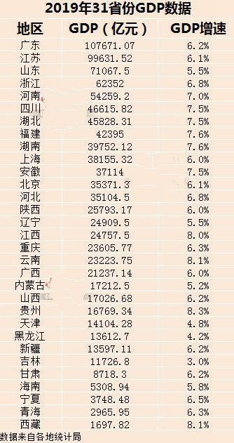 非珠gdp_广东2020上半年GDP公布,深圳好于预期,广州还是非珠抗下所有?