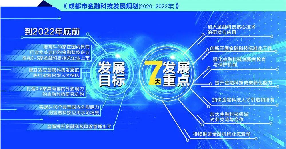 《成都市金融科技发展规划(2020