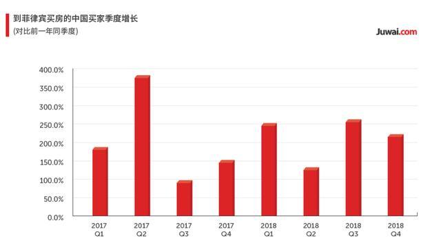 2017-2018年在菲律宾买房的中国买家数量季度增长 图源:居外网