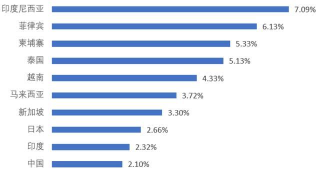 亚洲主要国家租金收益率排名 数据来源:全球房地产指南