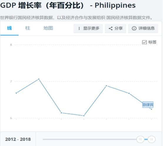 菲律宾2012-2018年GDP增长率 数据来源:世界银行