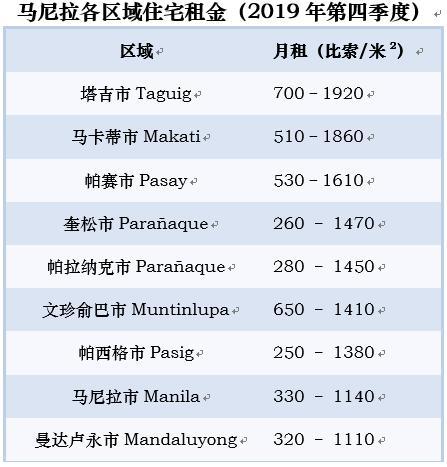 资料来源:仲量联行全球房地产指南