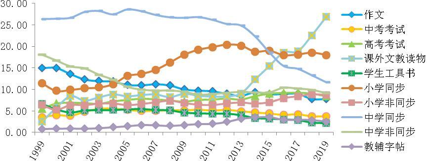 中国教辅图书市场的20年