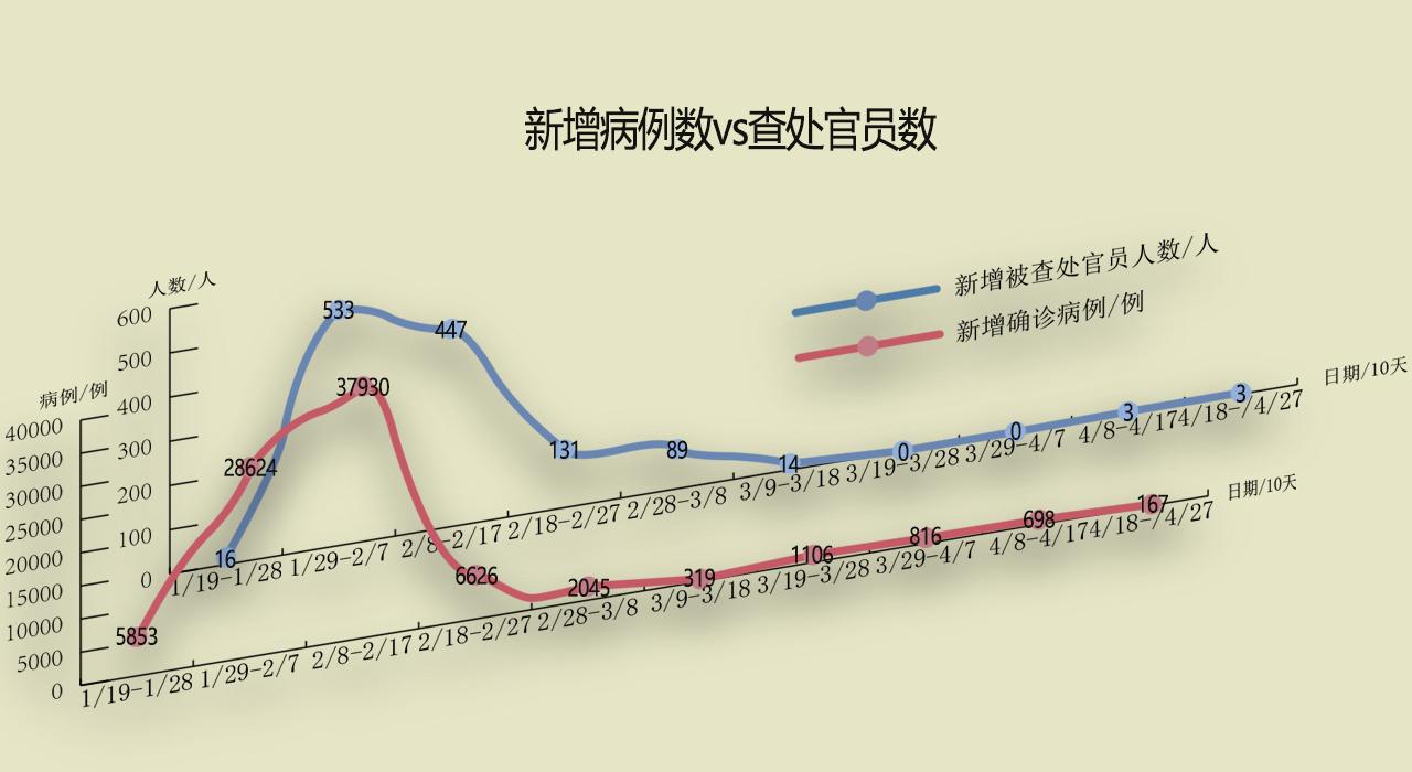 数据说明:<BR/>1.疫情每日新增确诊人数数据来源于新浪新闻。<BR/>2.1-19为纪检委第一次通报反疫情防控纪律官员的日期;该图统计单位为10天,4-28~4-30日三天内,新增被查处官员为0,故未计入上图。<BR/>3.每日疫情新增确诊病例数和每日新增被查处官员数(点击阅读原文浏览统计表)