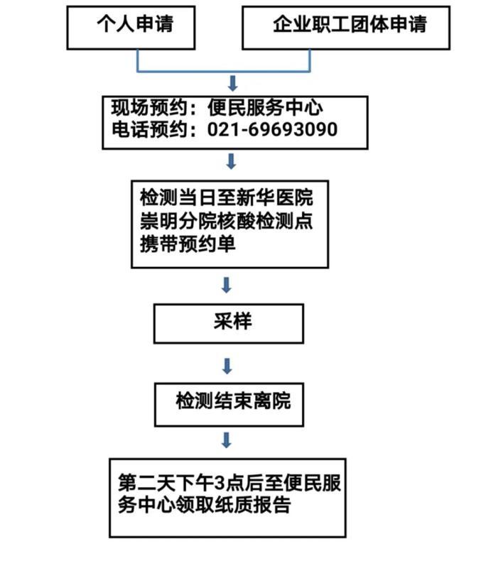 搬迁 公司价格新华医院  崇明分院开放新型冠状病毒核酸检测服