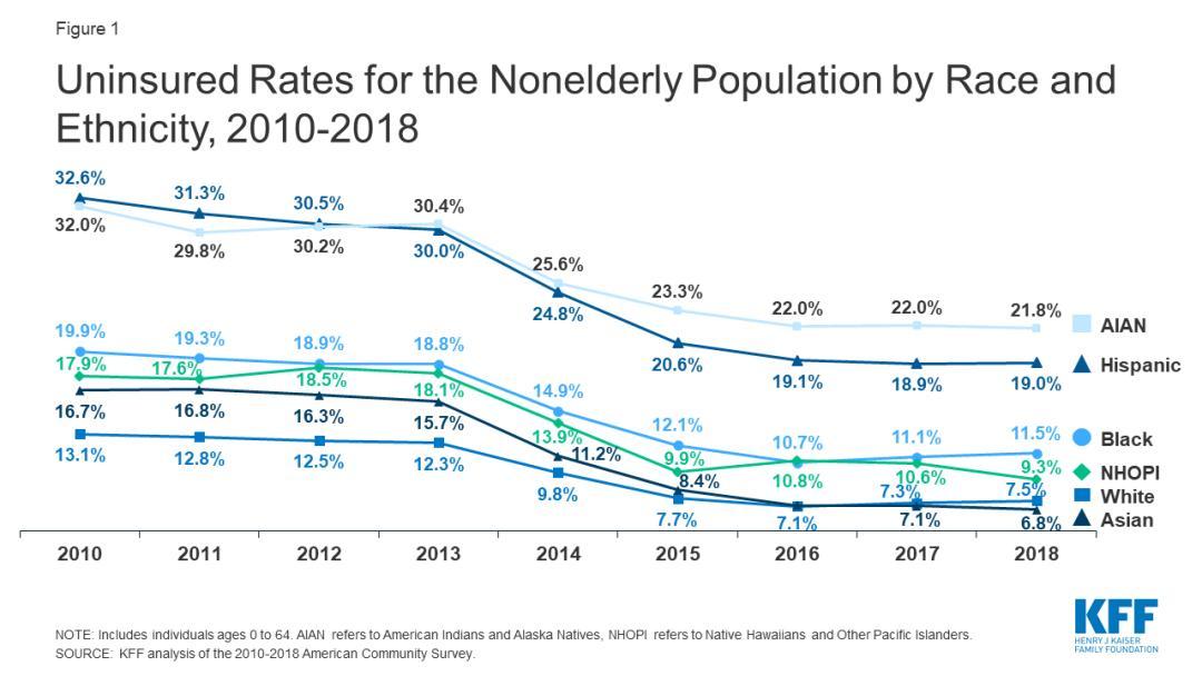 西班牙裔美国人口比例_西班牙人口分布图