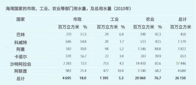 人均日生活用水量_中国生活用水量统计图