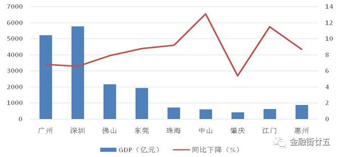 广东一季度gdp2020_广东2019gdp排名图片