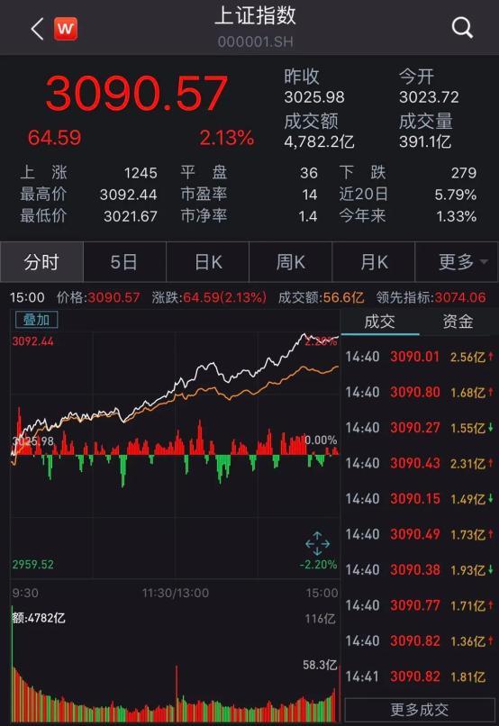 重上3000点!指数0涨跌大批基金赚了100%、200%甚至700%!为什么炒股不如投基金?