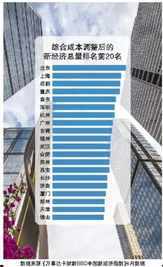 2021成都经济总量多少_成都有多少个环