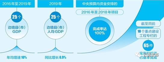 辽宁省2019年GDP增长目标是多_2019辽宁省的GDP多少?2020年辽宁省GDP预计增长5.8%!