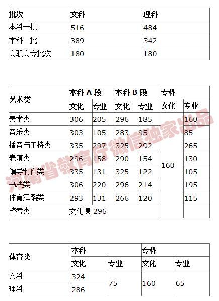 来了!河南高考分数线公布!江西应用职业学院7月25日起这件事考生、家长一定要做!