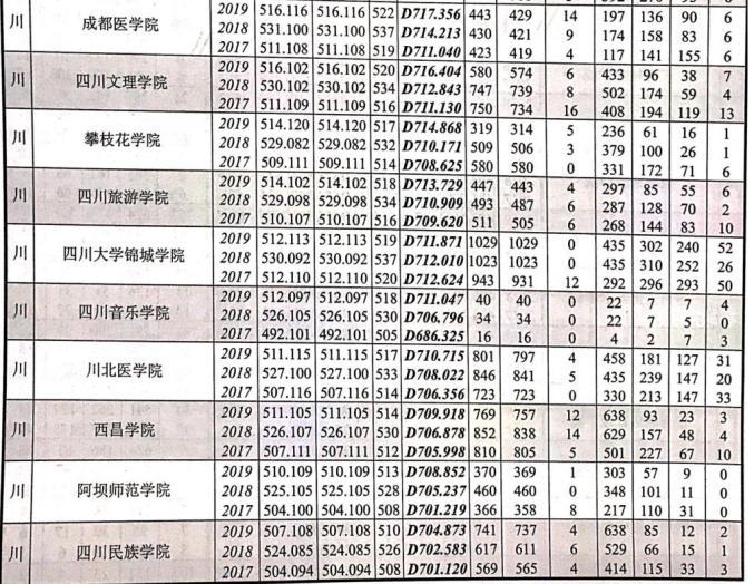 权威发布!近三年四川本科滨州职业技术学院批录取院校在川招生录取情况统计