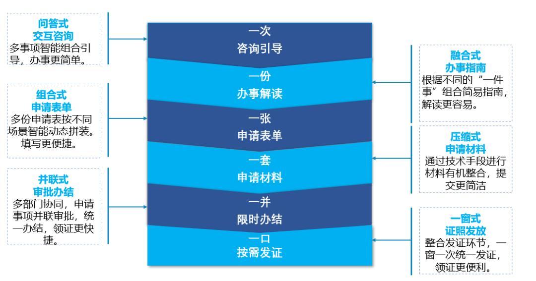在肇庆开店,1天一次性就能办好手续,还能全流程网上办!操作方式↘