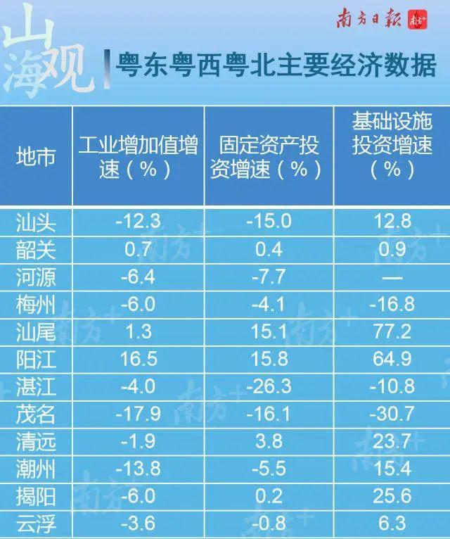 粤东西北2020GDP_粤东西北珠三角立体图