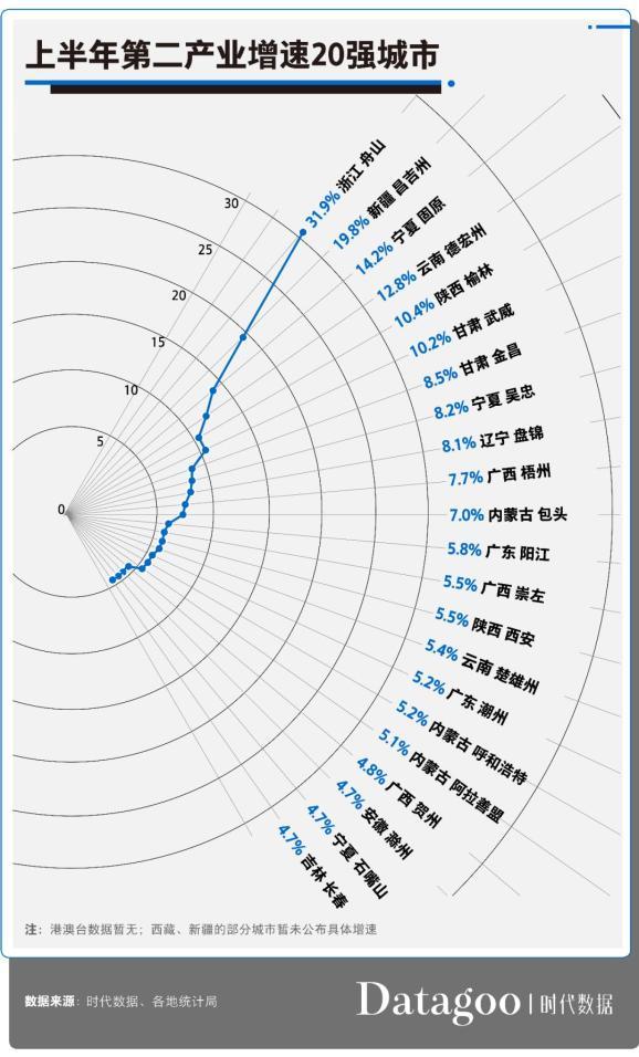 2020上半年GDP百强城市:江苏全入榜,泉州进20强