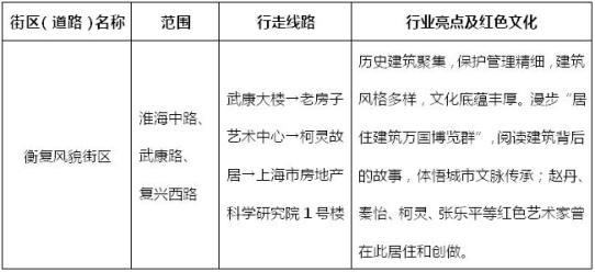 """阅读历史(红色)建筑,传承初心使命!上海房管系统""""四史""""学习教"""