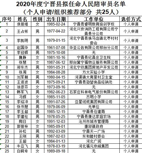 宁晋县2020总人口_宁晋县地图