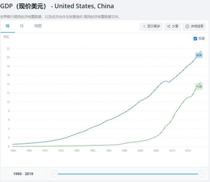 gdp中美_中美gdp对比趋势图