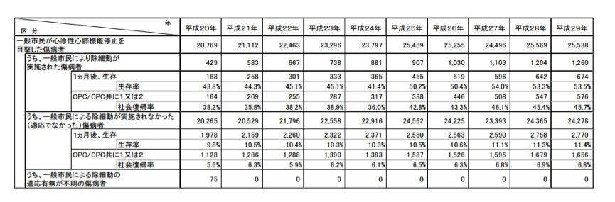 日本总务省消防厅公布的2017年《救济·救助年度报告》