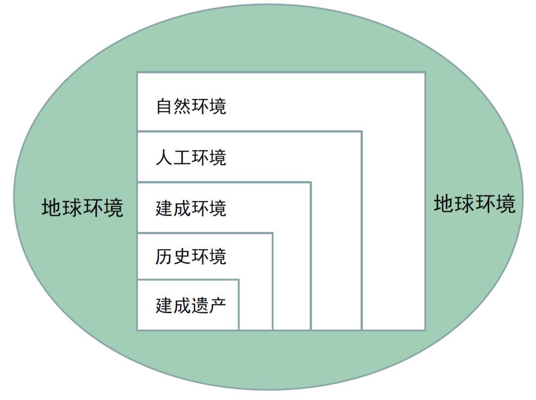 ��图2 人居情况组成干系示意图(张松绘)