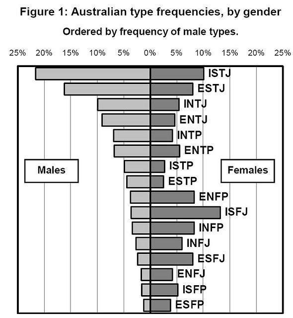 intj型人格人口占比_第五人格图片