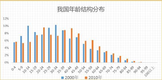 中国人口数量变化_新生儿数量骤减200万 国内婴幼儿奶粉市场将承压