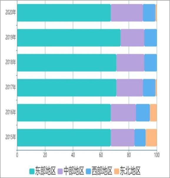 中国工业百强县四大板块分布变化图 数据来源:中国信息通信研究院